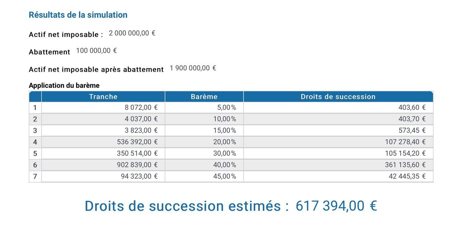 En France Un Tiers De La Population N Herite De Rien Un Autre