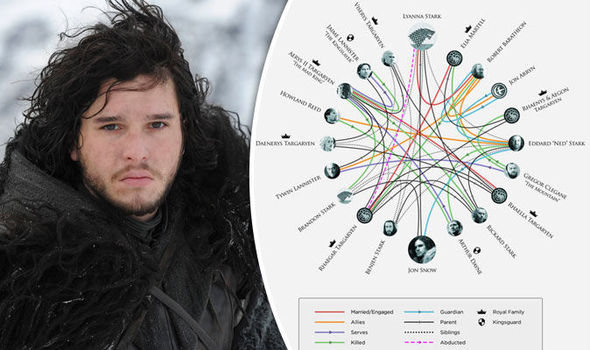 Game of Thrones bosses FINALLY confirm who Jon Snow\'s father is | TV ...
