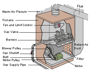 How a Gas Furnace Works | HomeTipsHomeTips