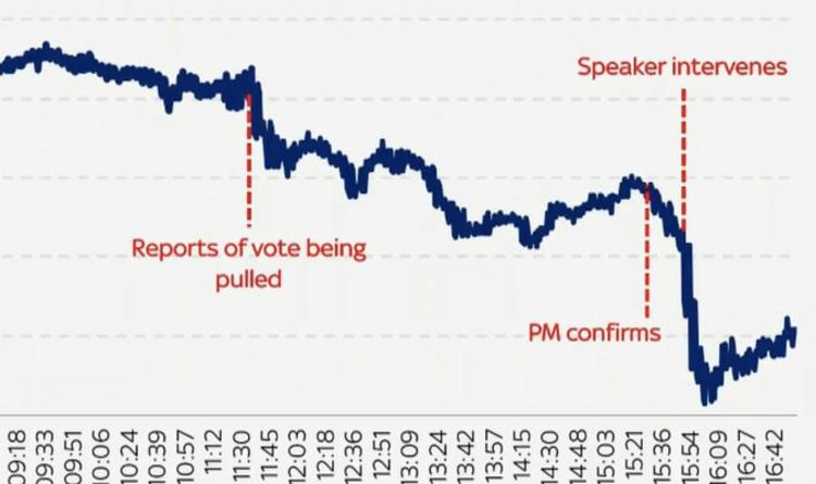 Pound To Dollar Shock Chart Shows Dramatic Drop In Sterling After May Delayed Brexit Vote