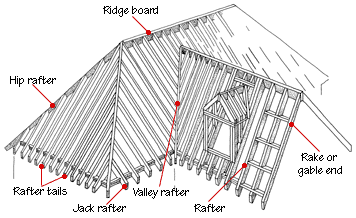 Roof Framing Basics Hometips