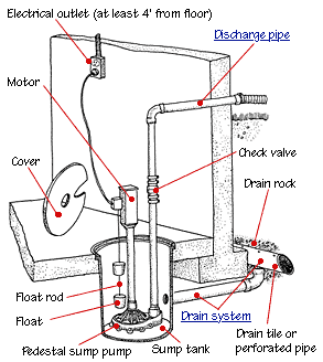 How A Sump Pump Works Hometips