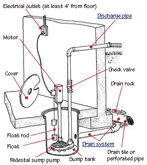 How A Sump Pump Works Hometips
