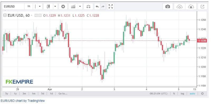 EUR/USD Price Forecast - Euro Recovers From Previous Session Lows