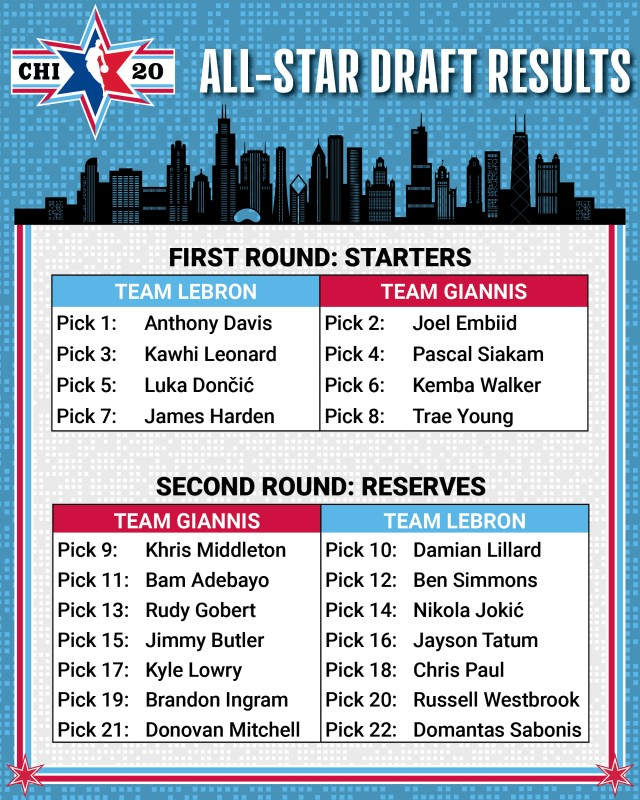 LeBron James and Giannis Antetokounmpo draft Team Rosters ...