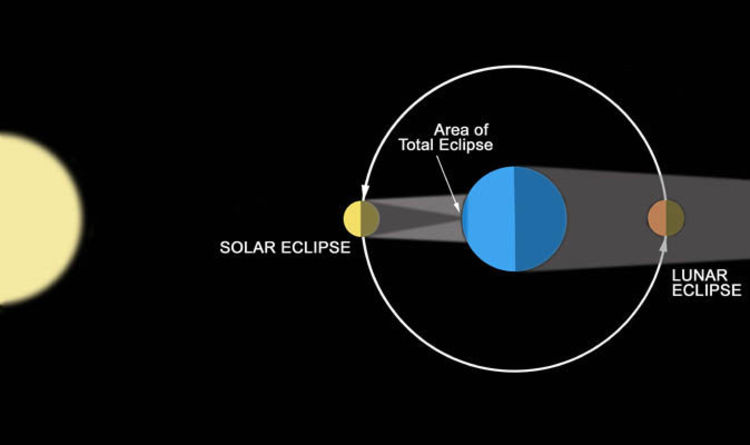 Solar eclipse v lunar eclipse what is a solar eclipse solar eclipse v lunar eclipse what is a solar eclipse differences science news express ccuart Images