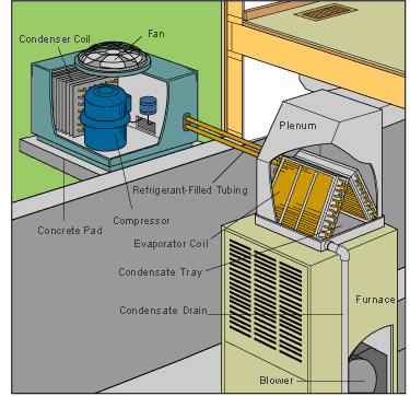 how a central air conditioner works | hometips  hometips
