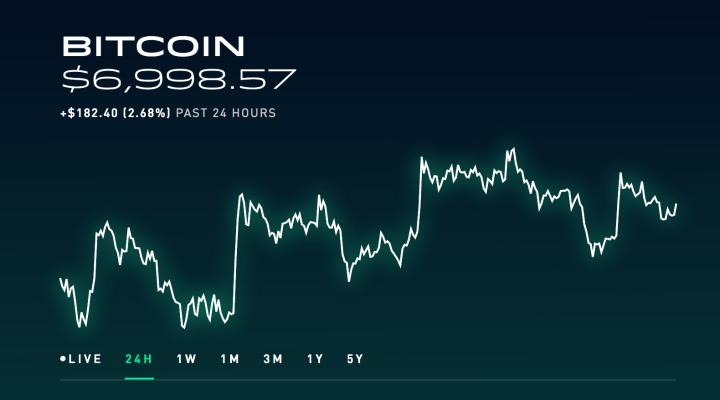 pirkti bitcoin per scottrade)