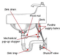 Sink Drain Plumbing