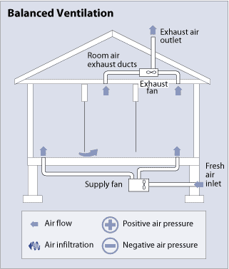 Types of Ventilation Systems   HomeTipsHomeTips