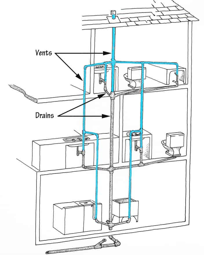 Drain Clog How To Find Where It Is Hometips
