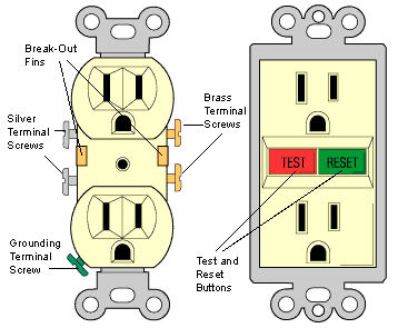 [XOTG_4463]  How Electrical Receptacles Work | HomeTips | Ac Receptacle Wiring Diagram |  | HomeTips