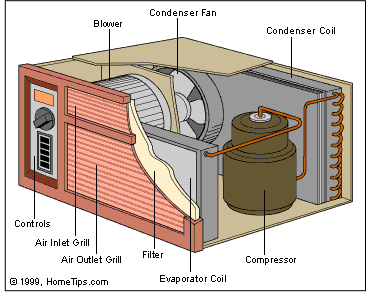 how room air conditioners work | hometips  hometips