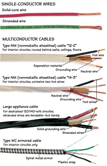 Types Of Electrical Wires Cables Hometips